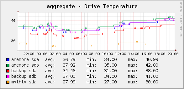 office_temps